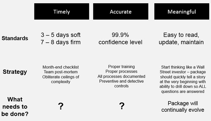 Closing Process Overview