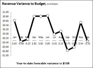 Disect Sales - Actual Vs Plan