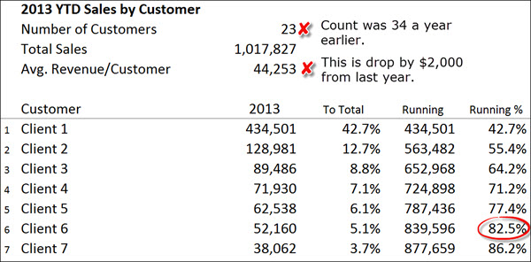 Disect Sales - Sales by Customer