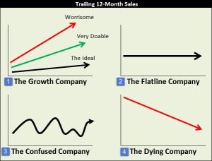 Disect Sales - The Four Lines