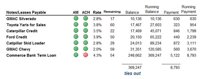 Debt schedule example