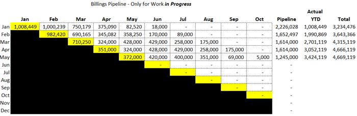 Table View of Revenue or Billings Pipeline