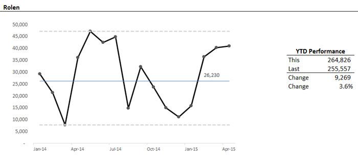 Sales XmR Chart