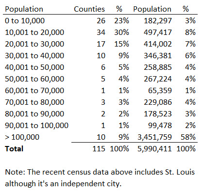 Missouri Counties Statistics