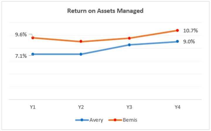 Return on Assets Managed