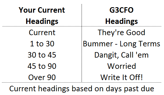 Much Better Headings Accounts Receivable Aging Headings