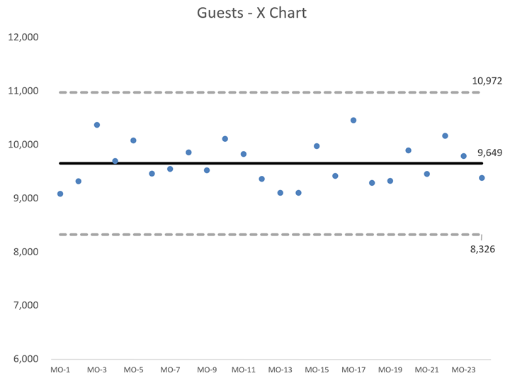 Guests X Chart