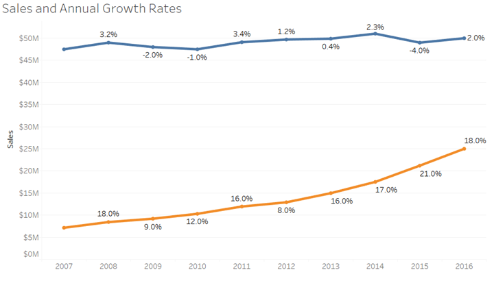 Sales Growth Rates