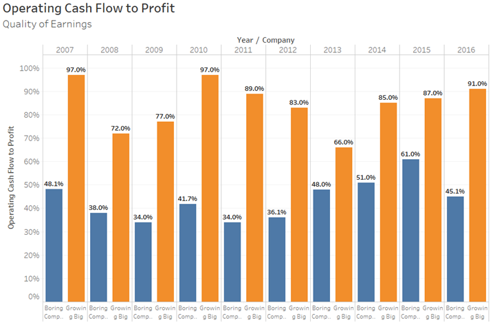 Operating Cash Flow to Profit