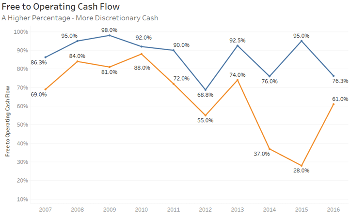 Free to Operating Cash Flow